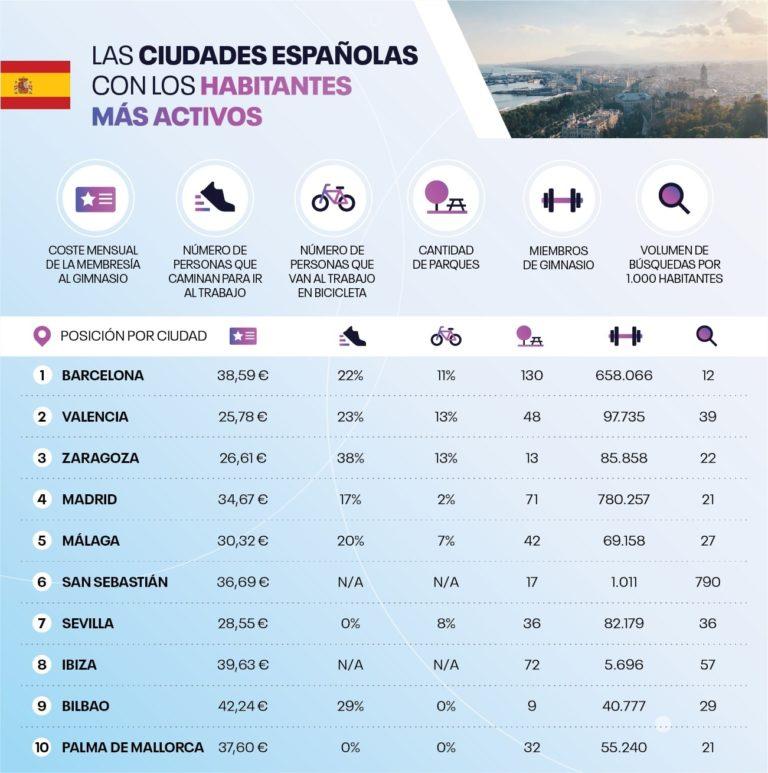 Entre los resultados de dicho estudio destaca el tercer puesto de Zaragoza entre las ciudades con los habitantes más activos, siendo sus residentes los más propensos a ir andando al trabajo (37,5%).